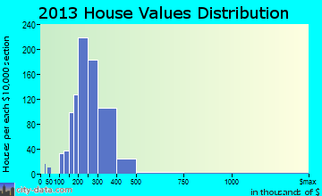 West Caldwell home values distribution