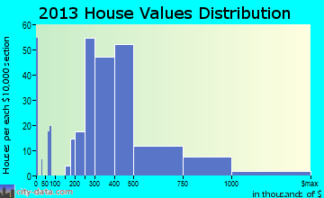 West Long Branch home values distribution