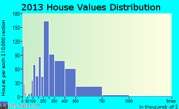 West New York home values distribution