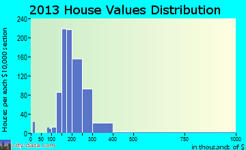 West Paterson home values distribution