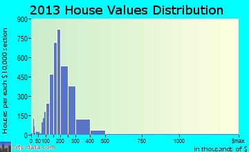 West Orange home values distribution