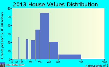 White House Station home values distribution