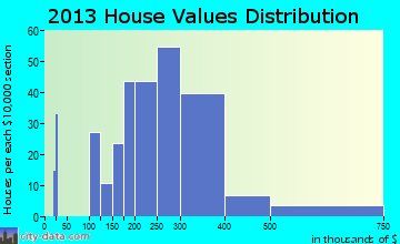 Whittingham home values distribution
