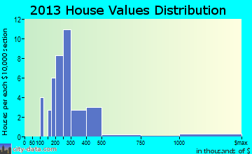Red River home values distribution