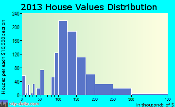 Rio Communities home values distribution