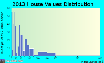 Questa home values distribution