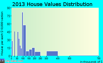 Radium Springs home values distribution