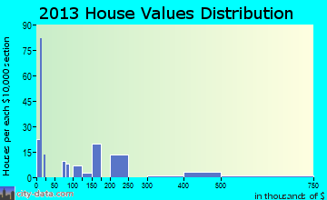 Ponderosa home values distribution