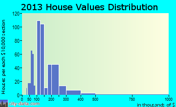Peralta home values distribution