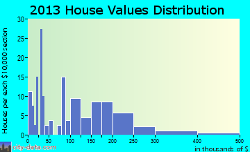 Penasco home values distribution