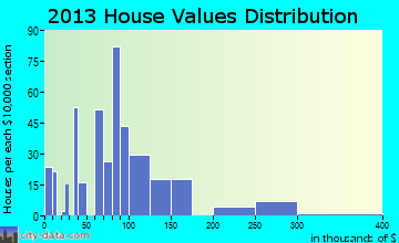 Moriarty home values distribution