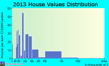 Mesilla home values distribution