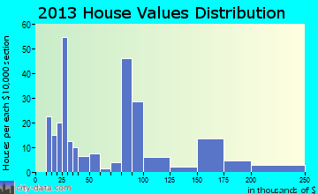 Mescalero home values distribution