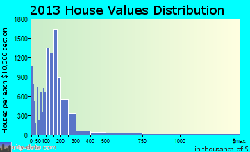 Las Cruces home values distribution