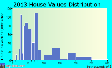 La Luz home values distribution