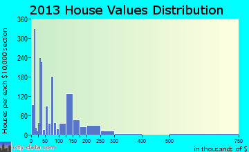 Kirtland home values distribution