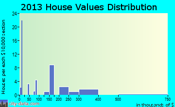 Jemez Springs home values distribution
