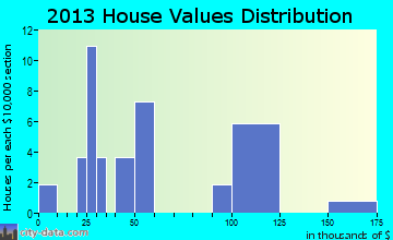 House home values distribution