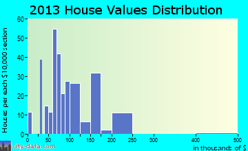 Estancia home values distribution