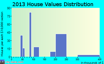 El Valle de Arroyo Seco home values distribution