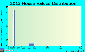 Dora home values distribution