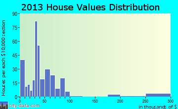 Crownpoint home values distribution