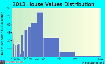 Corrales home values distribution