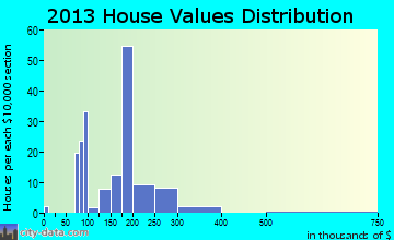 Cloudcroft home values distribution