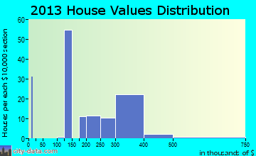 Cedar Grove home values distribution