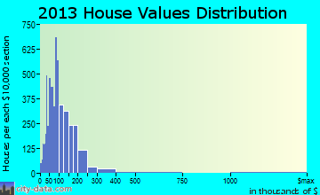 Carlsbad home values distribution