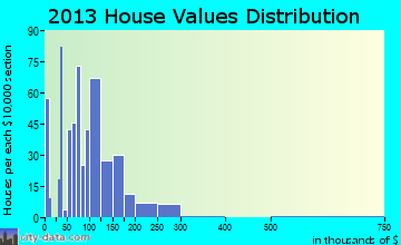 Capitan home values distribution