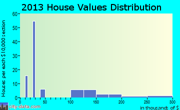 Beclabito home values distribution