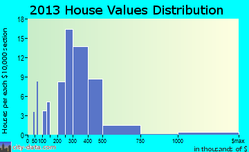 Angel Fire home values distribution