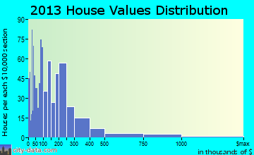 Arroyo Hondo home values distribution