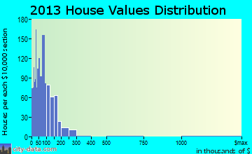 San Juan Pueblo home values distribution