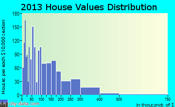 Fairacres home values distribution