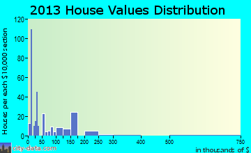 Zia Pueblo home values distribution