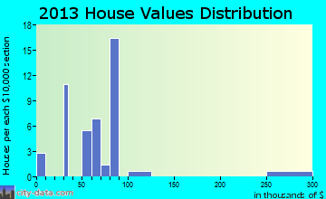 Virden home values distribution