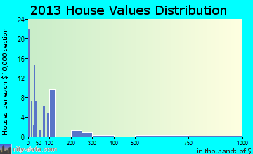 Vadito home values distribution
