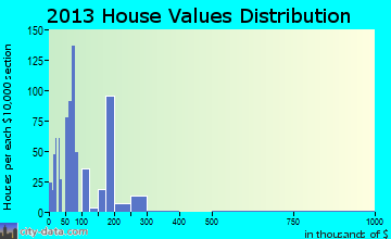 Tularosa home values distribution