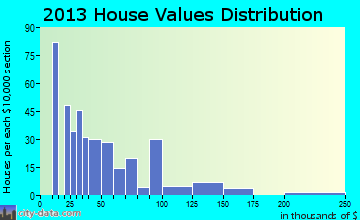 Tatum home values distribution