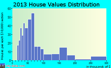 Springer home values distribution