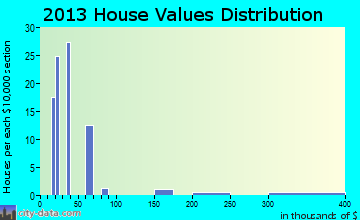 San Jon home values distribution