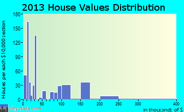 San Felipe Pueblo home values distribution