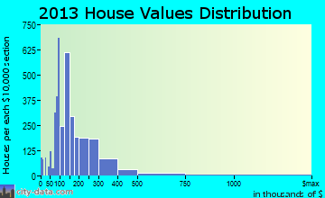 Bentonville home values distribution