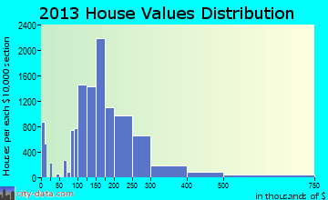 Rio Rancho home values distribution