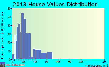 Hartsville, NY house values