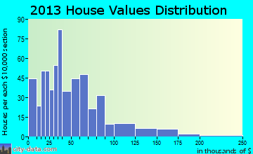 Tuscarora home values distribution