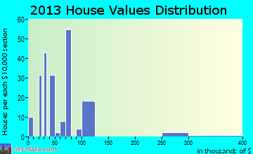 Bigelow home values distribution