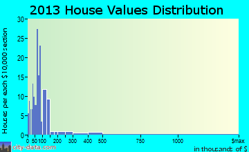 Denning home values distribution